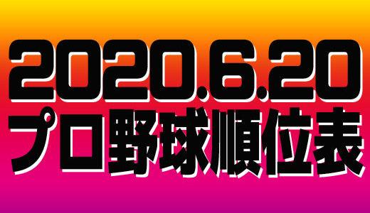 プロ野球試合結果&順位表2020.6.20