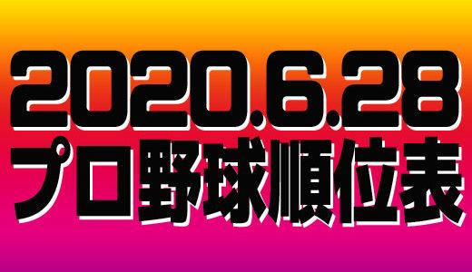 プロ野球試合結果&順位表2020.6.28
