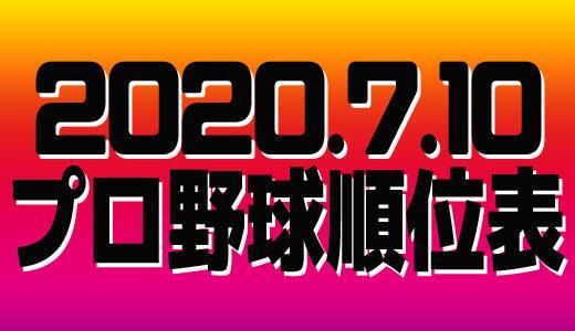 プロ野球試合結果&順位表2020.7.10