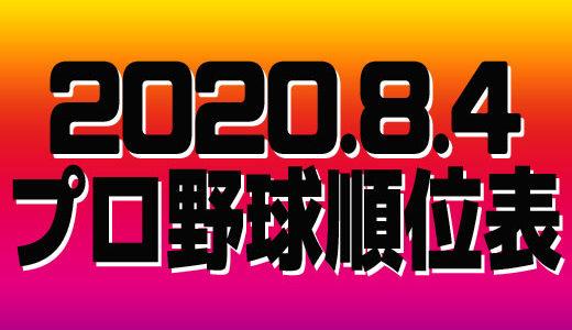 プロ野球試合結果&順位表2020.8.4