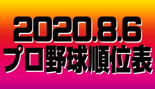 プロ野球試合結果&順位表2020.8.5