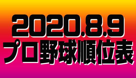 プロ野球試合結果&順位表2020.8.9
