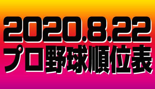 プロ野球試合結果&順位表2020.8.22