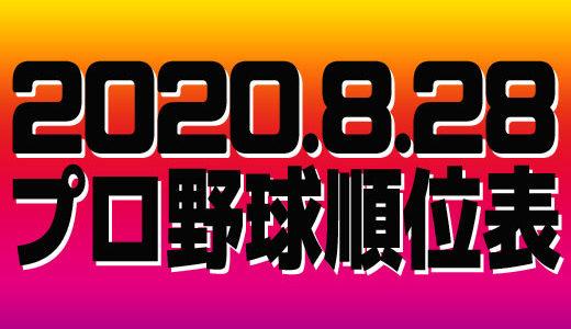 プロ野球試合結果&順位表2020.8.28