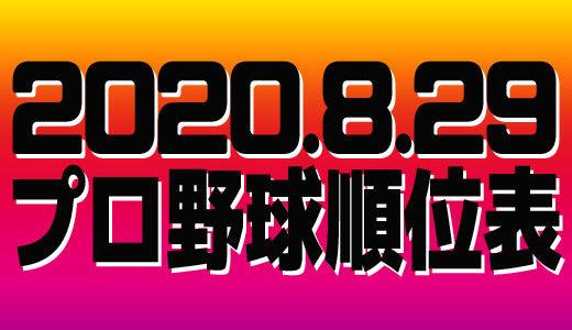プロ野球試合結果&順位表2020.8.29