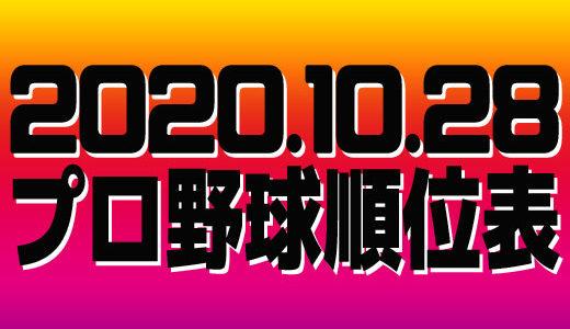 プロ野球試合結果&順位表2020.10.28